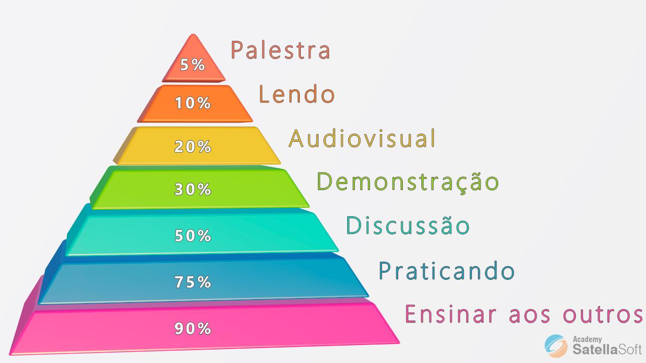 A Piramide do Aprendizado